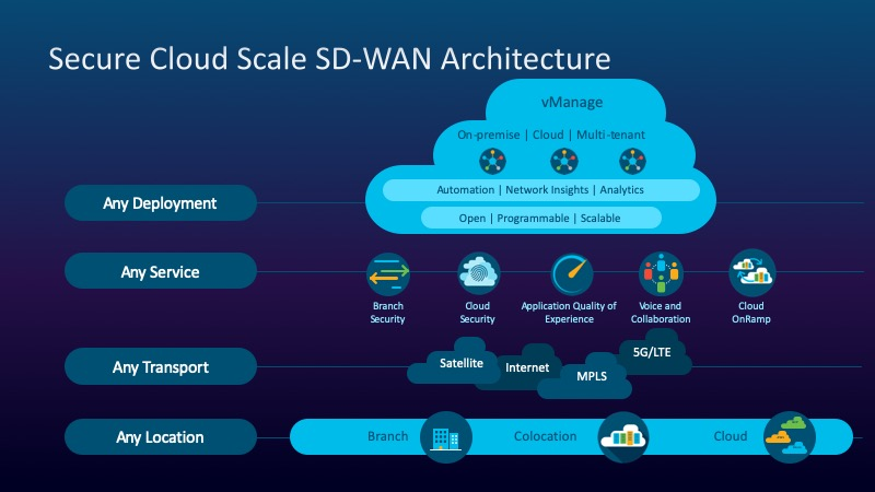 Cloud Scale SD-WAN architecture